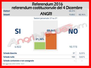 referendum-angri